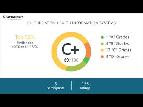 3M Health Information Systems Employee Reviews - Q3 2018