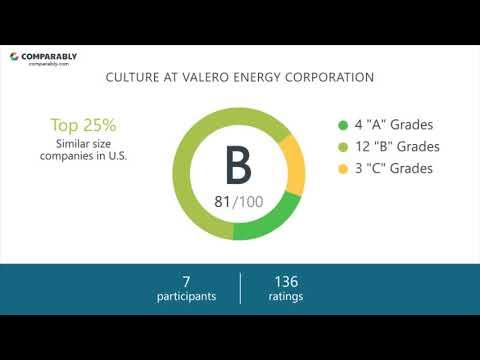 Valero Energy Corporation Employee Reviews - Q3 2018