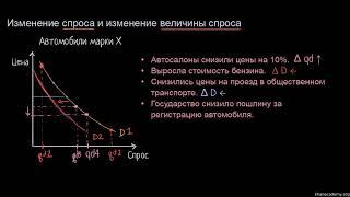 изменение спросa и изменение величины спроса   Макроэкономика
