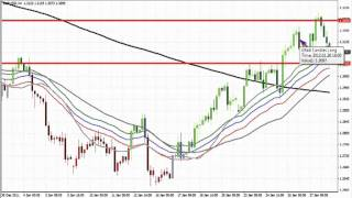 EUR/USD pip movement range and set up