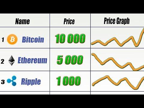 Узнать курс Биткойна, Эфириума и других криптовалют | Обзор сайта Coinmarketcap.com