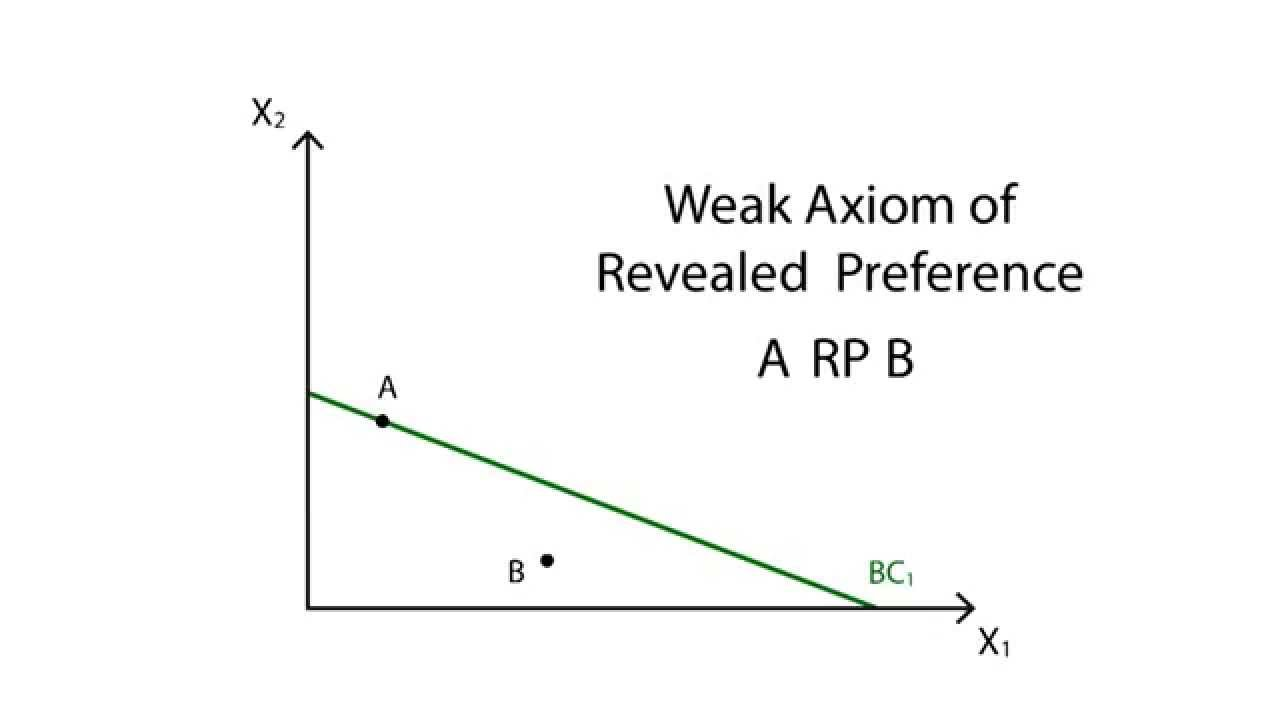Revealed preference theory | Policonomics