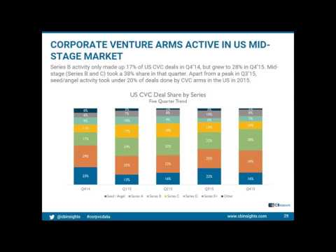 Benchmarking Corporate Venture Capital