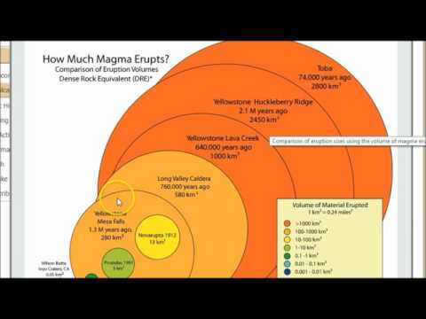 Yellowstone Volcano Is Recharging For A Eruption, What is Tilt, Uplift and Magma