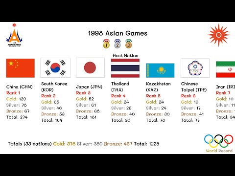 1998 Asian Games