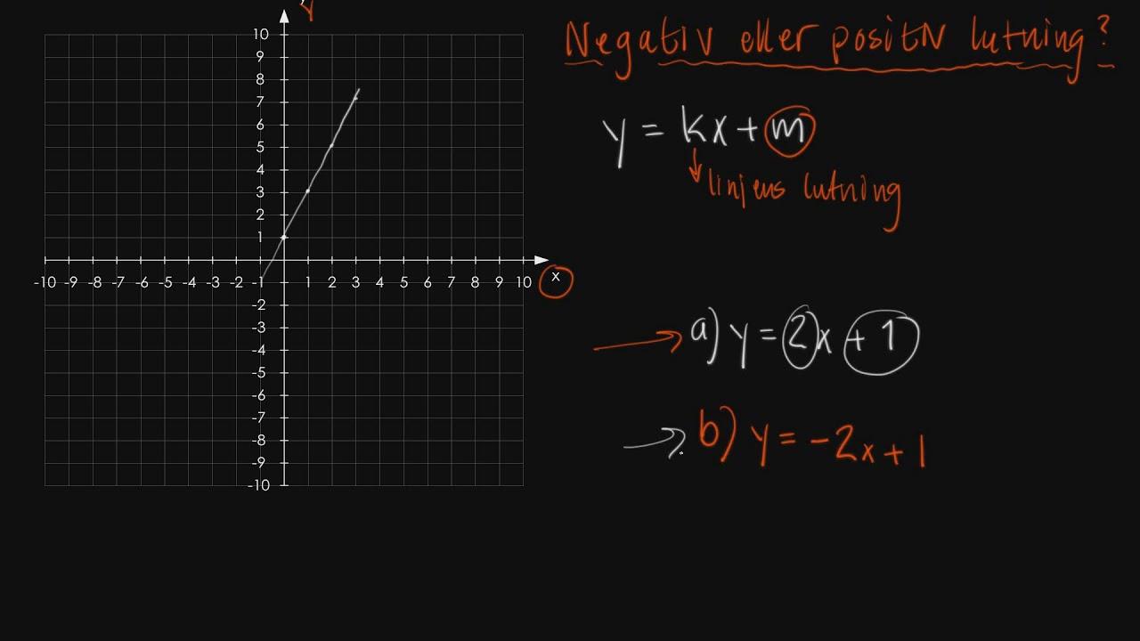 Negativ eller positiv lutning - Uttryck, ekvationer och funktioner - Åk 9