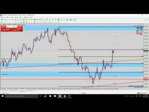 How To Trade USD/MXN