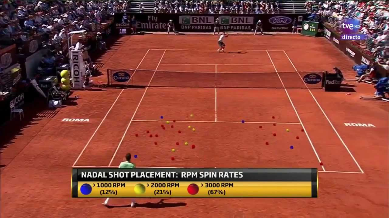 Rafael Nadal RPM Spin Rates Rome 2013 - YouTube