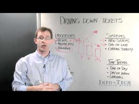 Cutting Costs in Helpdesk Operations: Driving Down Tickets