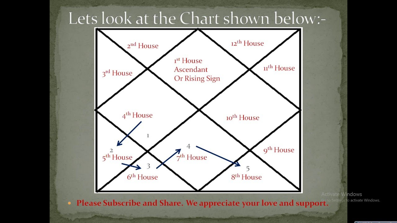 How to count houses in vedic birth chart vedic astrology saturn astrotrainer how to count houses in vedic astrology part 2 youtube nvjuhfo Choice Image