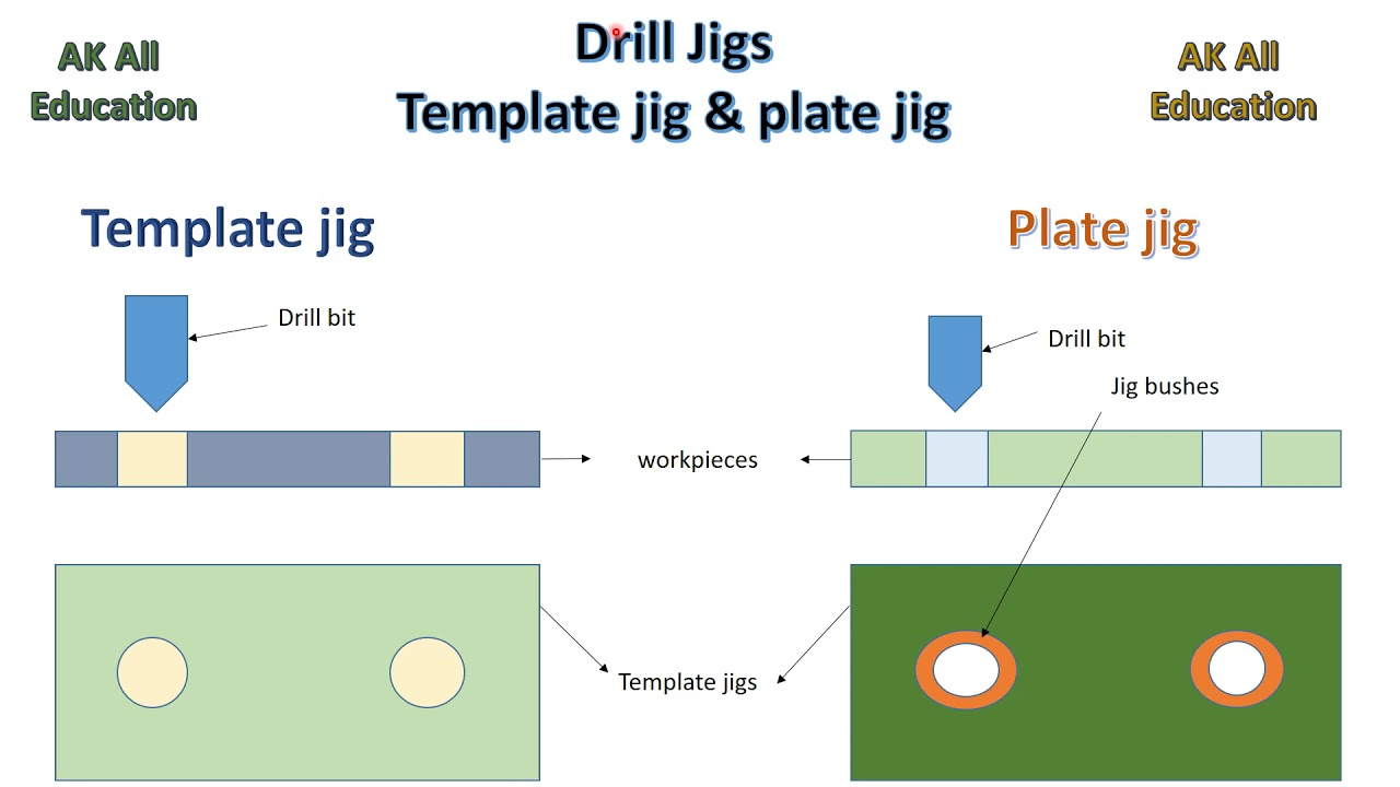 Types Of Drill Jigs Template And Plate Jig Full Detail In Hindi Youtube