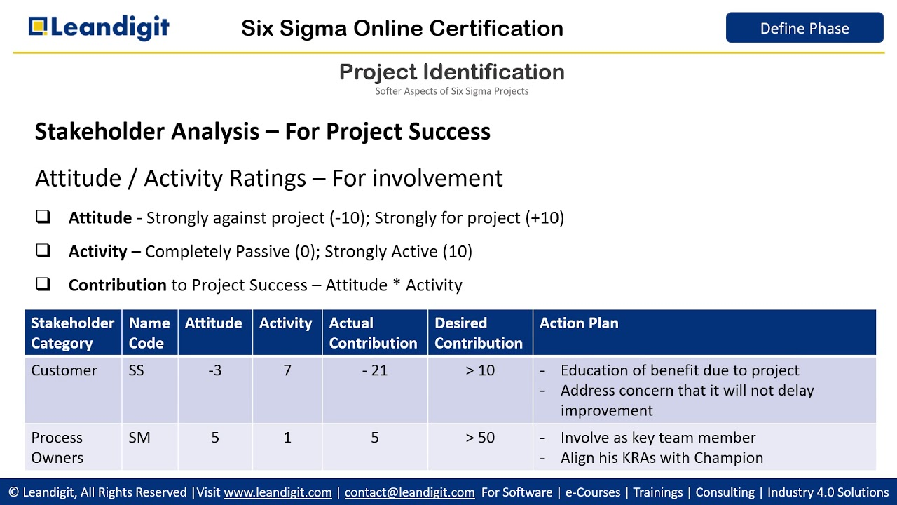 Six Sigma Define Phase - Project Identification - Stakeholder Analysis
