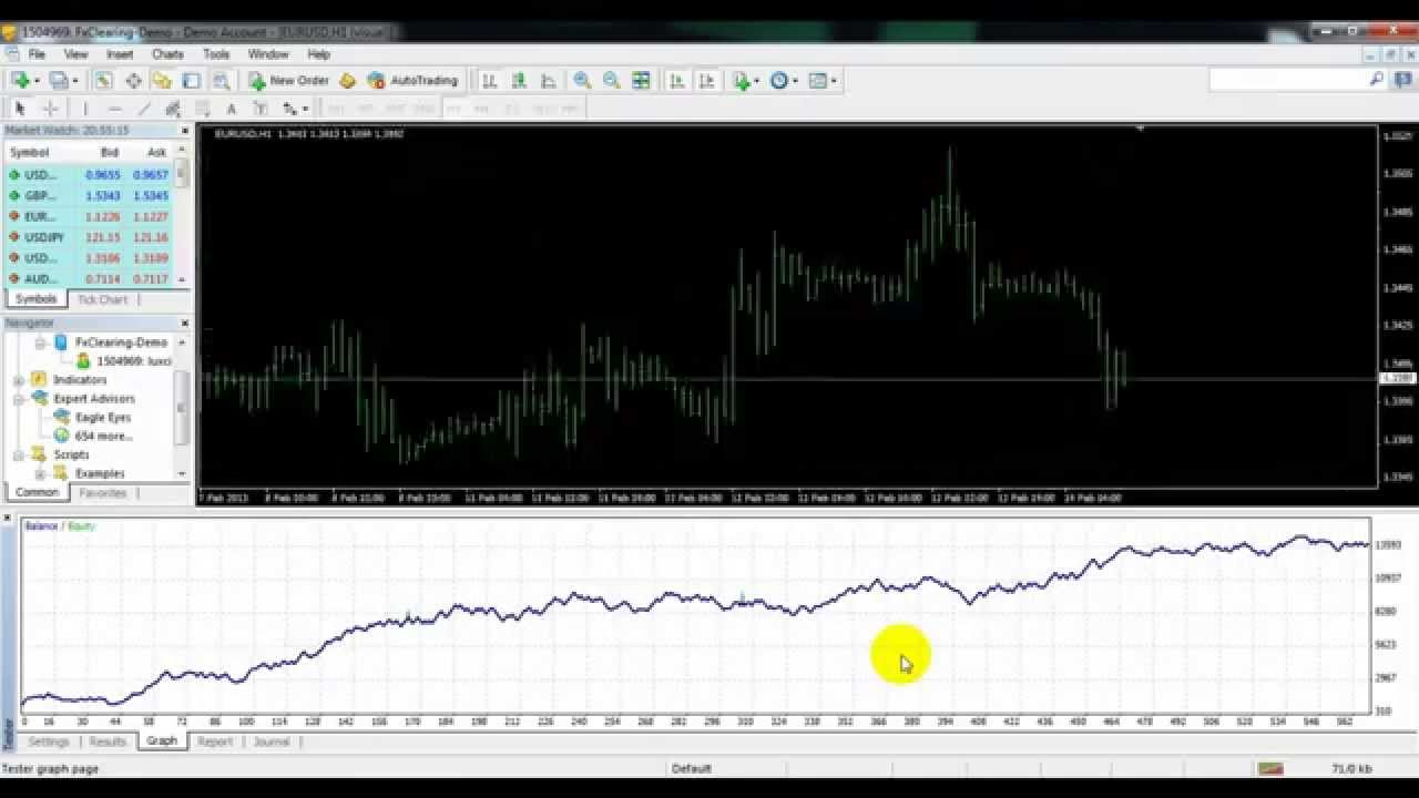 The best forex robot 2015 индикатор discipline forex