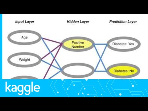 A Deeper Understanding of Deep Learning | Kaggle - YouTube