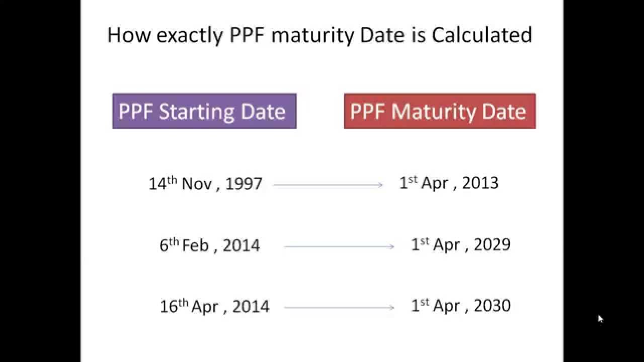 What is the maturity date of a loan