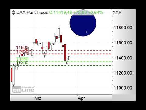 DAX in Aufwärtskorrektur - Morning Call 27.03.2019