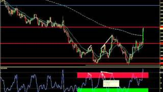 Divergence Trading:  How to Spot the Setup