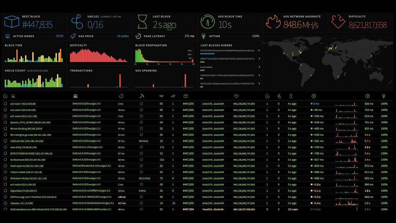 ethereum monitor)