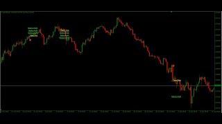 Forex  Ndicator - Diamond Price Action  Ndicator
