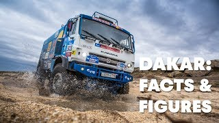 The Dakar Rally 2018 in numbers | Totaled