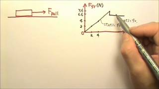 AP Physics 1: Foŗces 12: Static and Kinetic Friction