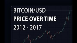 Bitcoin/usd historic price data from 2012 to 2017 on bitstamp. charted with tradingview.