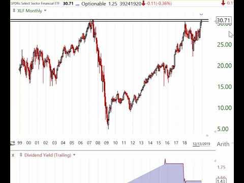 Stock Market Analysis for Week Ending December 13 2019