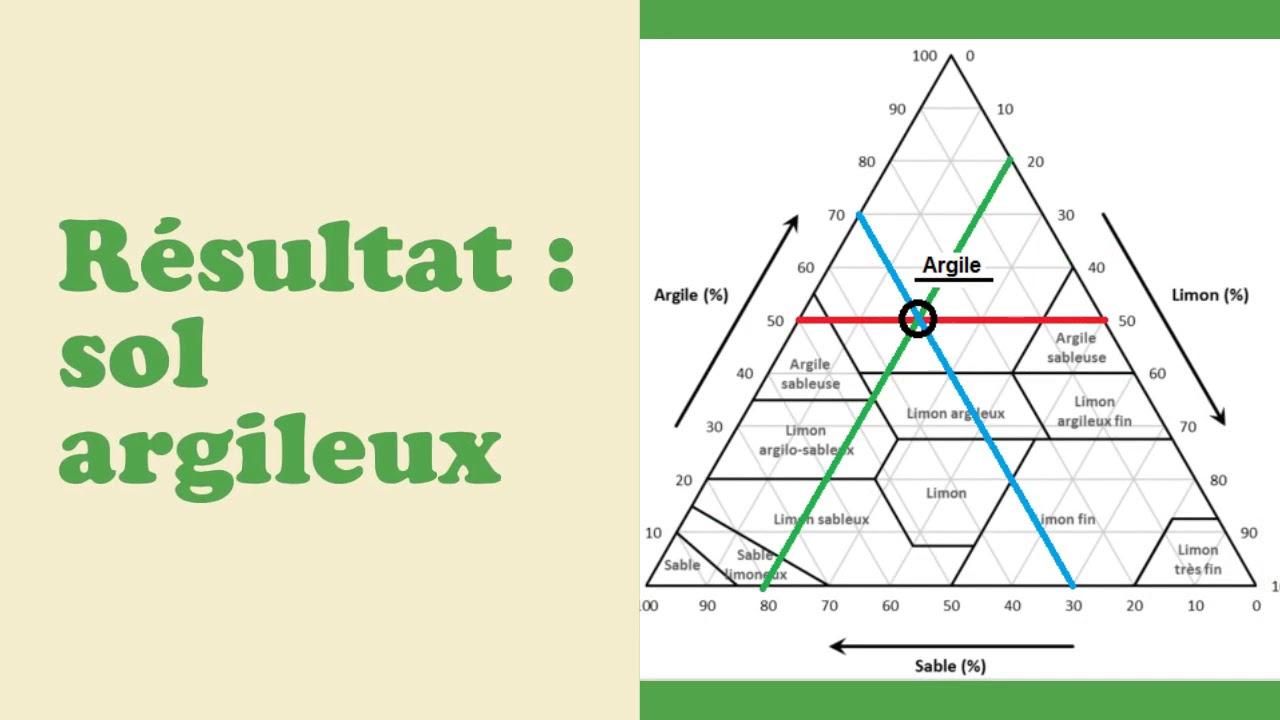 Texture Et Structure D Un Sol L Essentiel Youtube