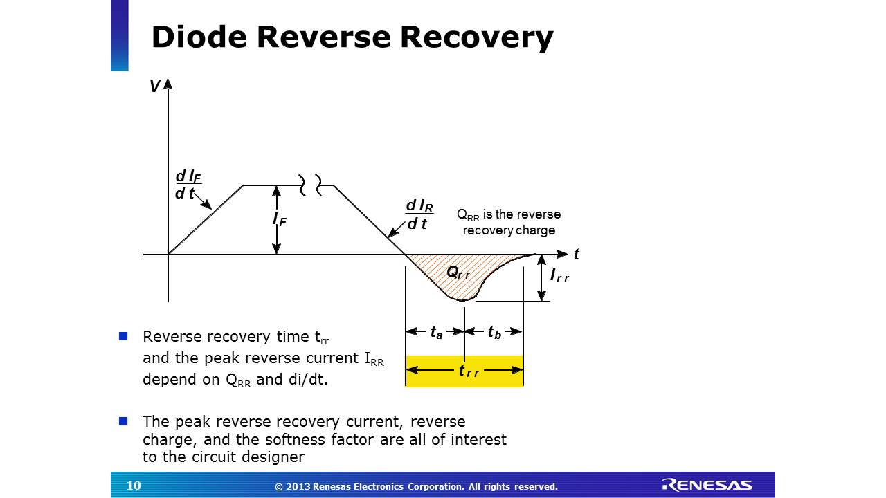 Overview of fast recovery diodes youtube pooptronica Gallery