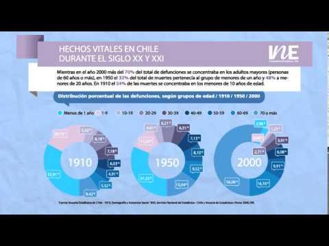 Hechos vitales en Chile durante el siglo XX y XXI
