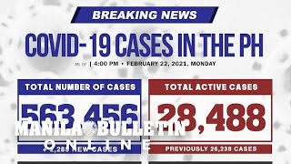 DOH logs 2,288 new COVID-19 cases