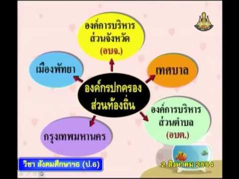080 P6soc 540802 C social studies p6 สังคมศึกษาป 6+การปกครองส่วนท้องถิ่น