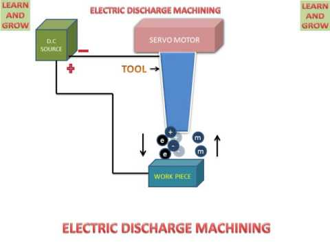 ELECTRIC DISCHARGE MACHINING (ENGLISH) !LEARN AND GROW