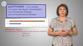 Математика 3 Изображение данных с помощью диаграмм