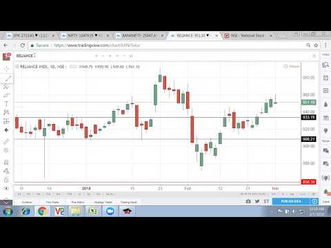 Nifty 50 Technical Analysis   NSE Nifty 50 Index Future Trend: 1 March 2018