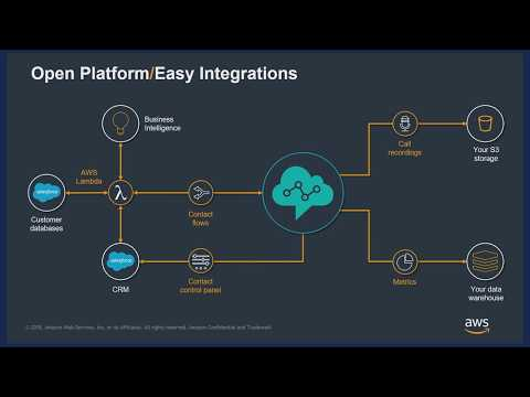 Hear How Intuit Innovates The Contact Center With Amazon Connect & Service Cloud
