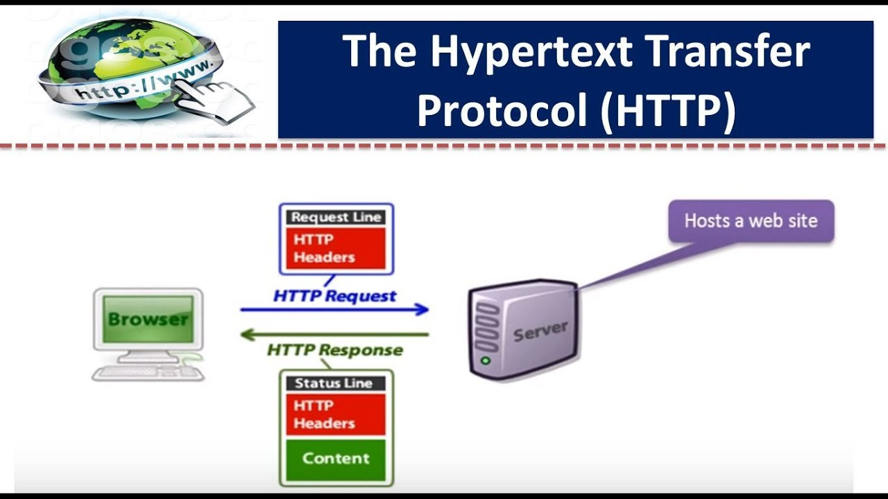 The hypertext transfer protocol http youtube the hypertext transfer protocol http baditri Gallery