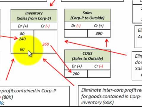 Beginning And Ending Inventory Adjustment For Inter Company Sales of Goods For Consolidation Process