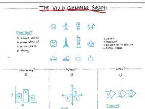 The Napkin Academy: Introducing visual grammar