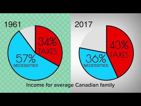 Canadian Consumer Tax Index, 2018