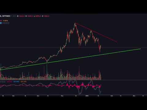 Bitcoin Correction Coming To An End?
