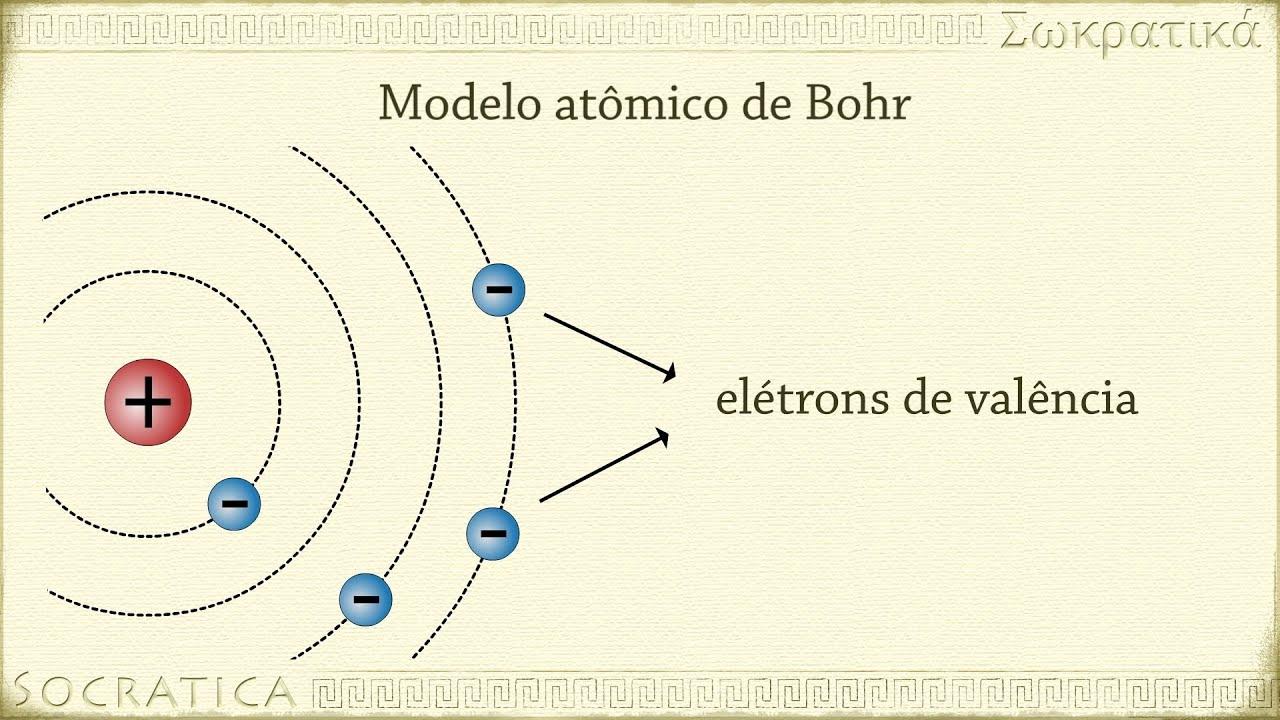 Física Química Os Primeiros Modelos Atômicos Dalton Thomson Rutherford Bohr Youtube