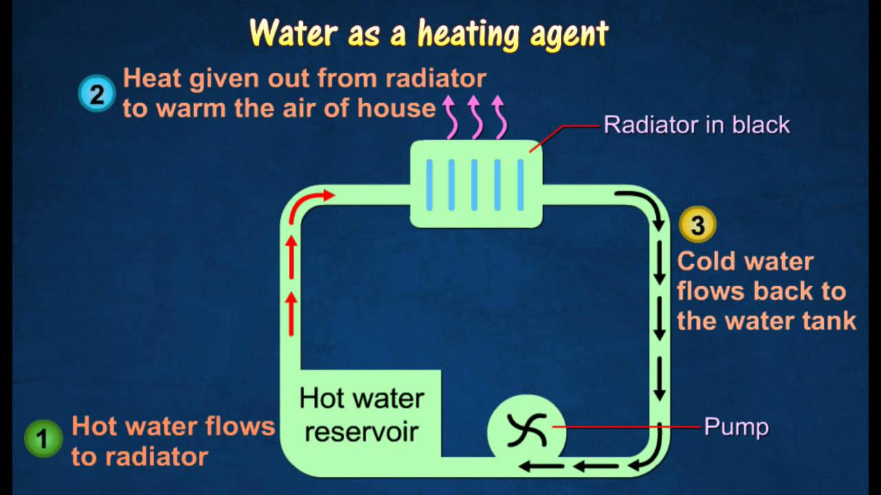 [4.2] Applications Of Specific Heat Capacity