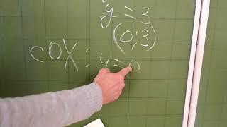 Уравнение прямой. Линейная функция.Как решить контрольную работу.Подробное объяснение.