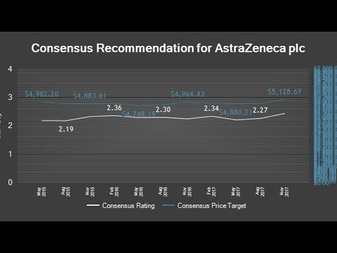 AstraZeneca plc (AZN) Rating Reiterated by Liberum Capital