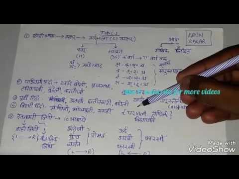 Hindi bhasha and boli ( भाषा एवं बोली )up si