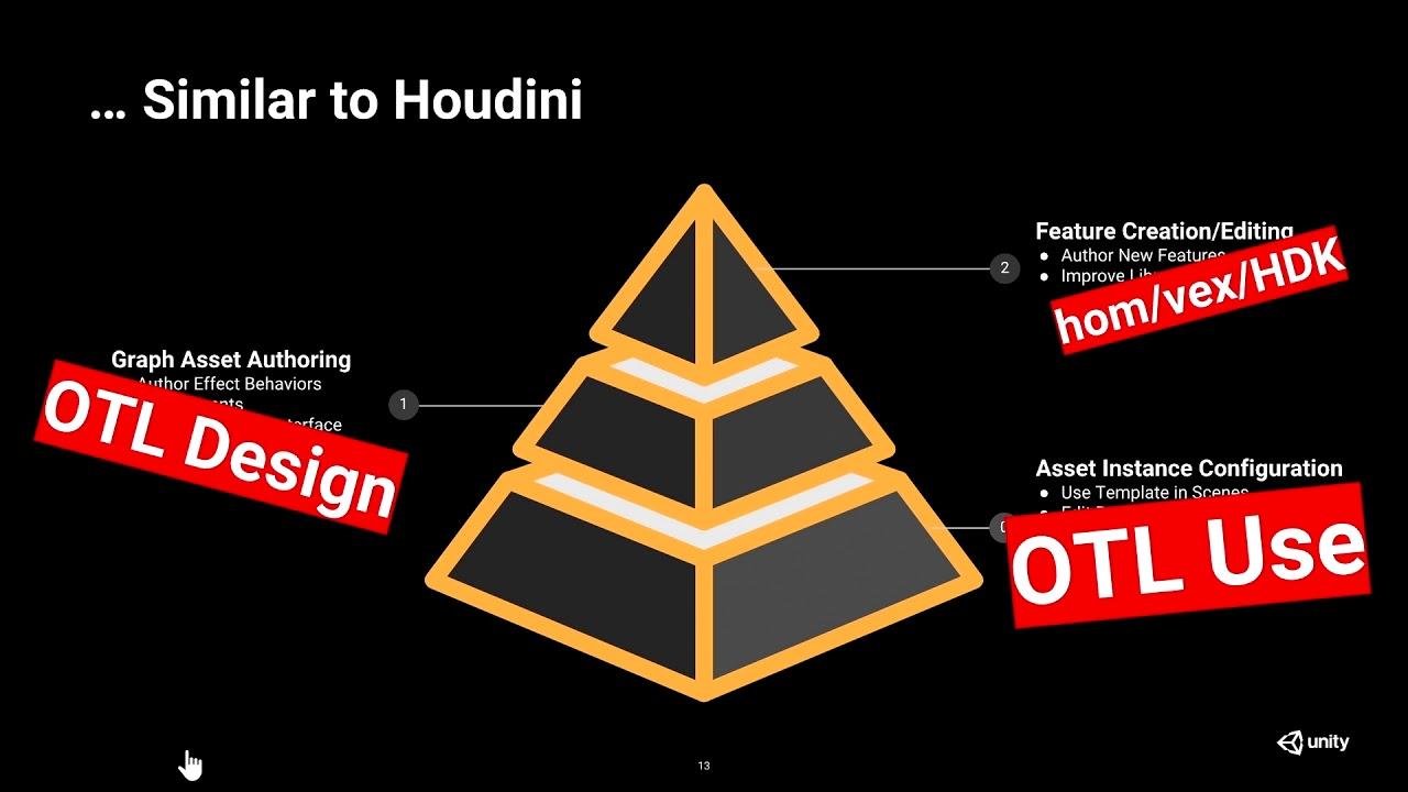 Houdini Tools for Unity VFX Graph | Thomas Iché | GDC 2019