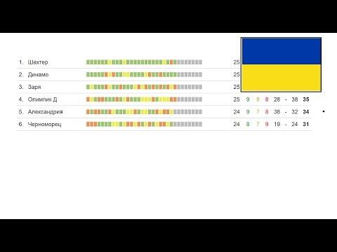 Футбол. Чемпионат Украины результаты 29 тура УПЛ. Турнирная таблица и расписание