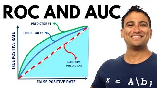 ROC and AUC Simplified | Receiver Operating Characteristic (ROC) and Area Under Curve (AUC)