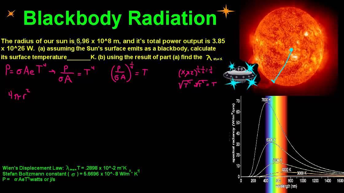 black body radiation. black body radiation